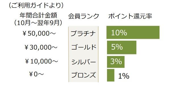 10月ポイント集計期間のお知らせ(会員ランク説明)
